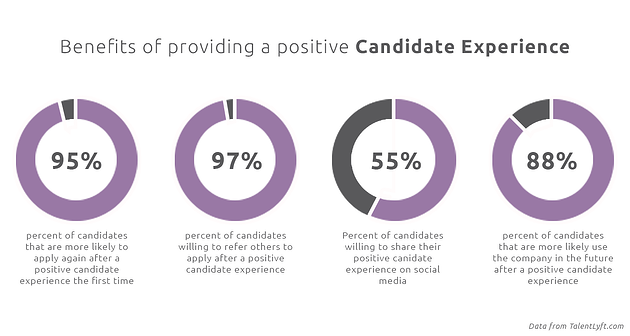 Benefits of Good Candidate Experience Charts