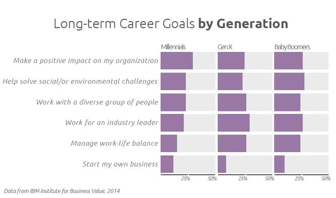 Career Desires by Generation-2