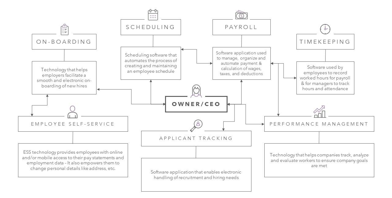 Common HR Tech Stack Diagram